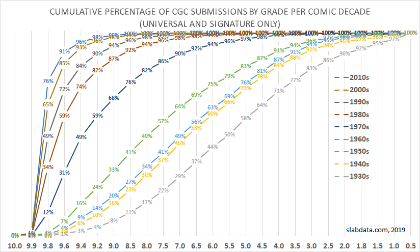 CGC Census: Grades by Decade